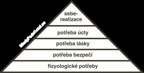 Moslowova pyramida potřeb