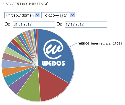 wedos-hostingy