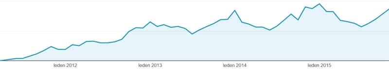 Růst webu