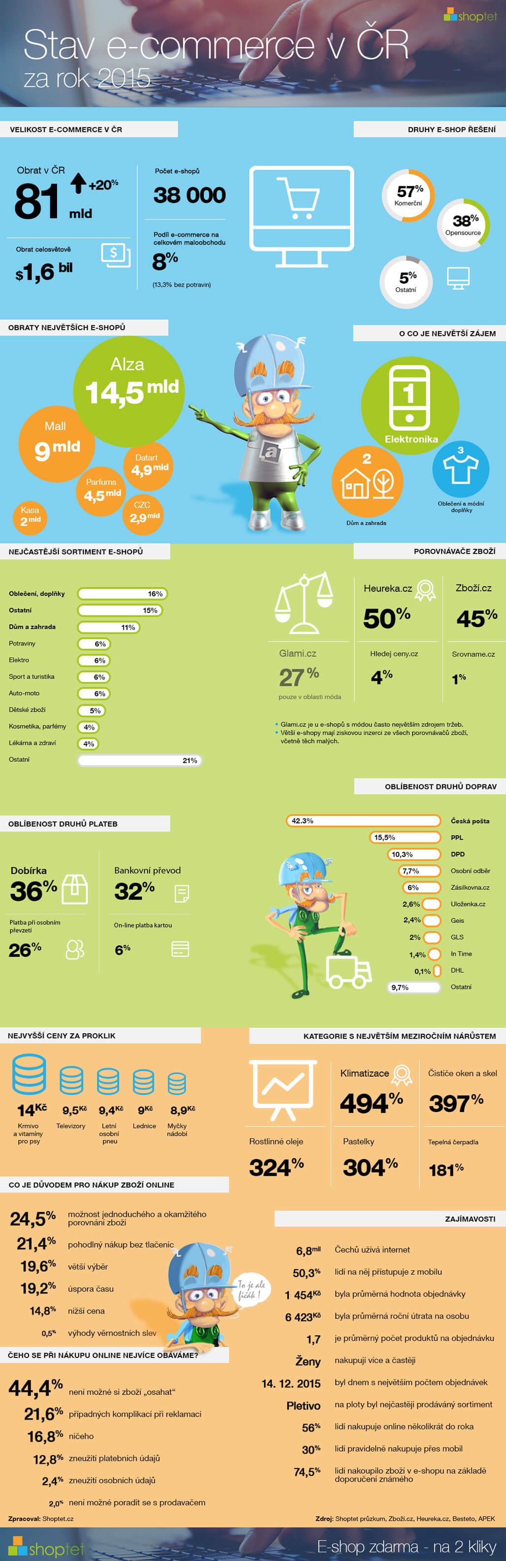shoptet-infografika